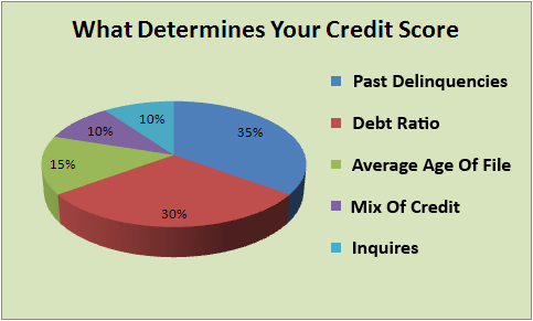 FICO Credit Score Components Action Credit Repair